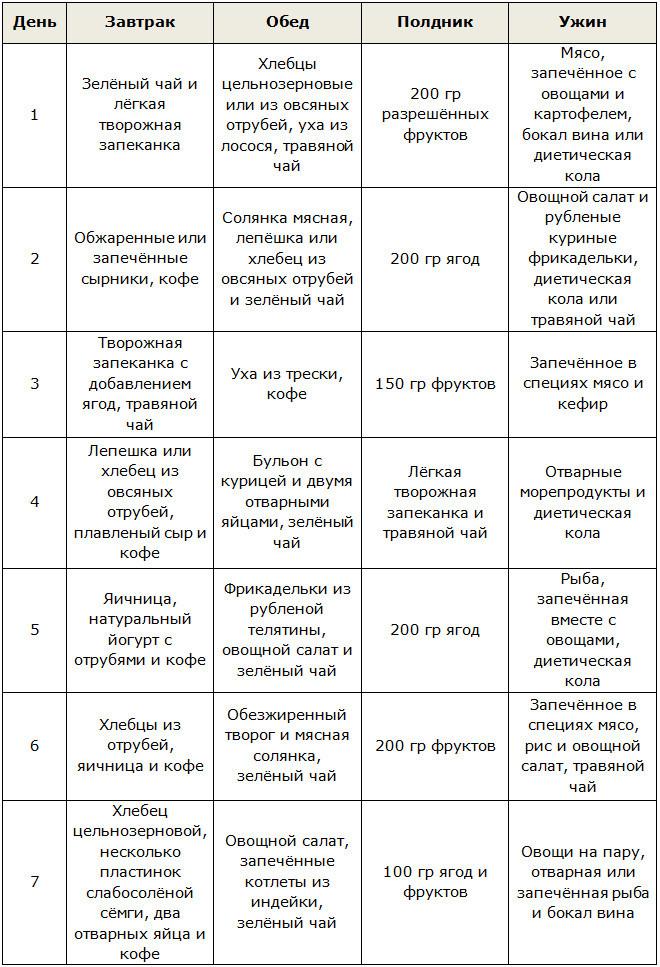 Диета Дюкана Меню По Дням Рецепты