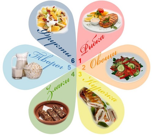 Лепестковая диета