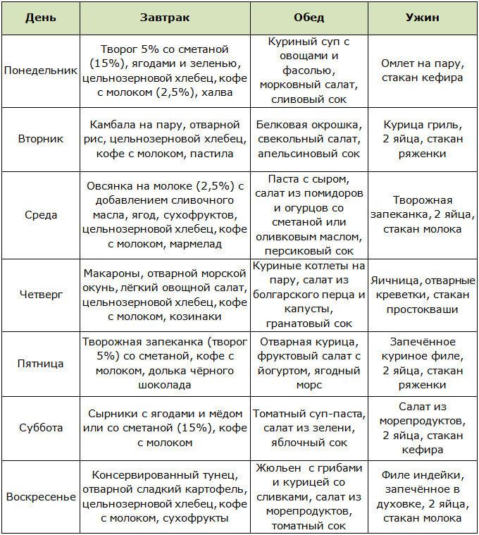 Чего можно добиться от периодического голодания по системе 16/8