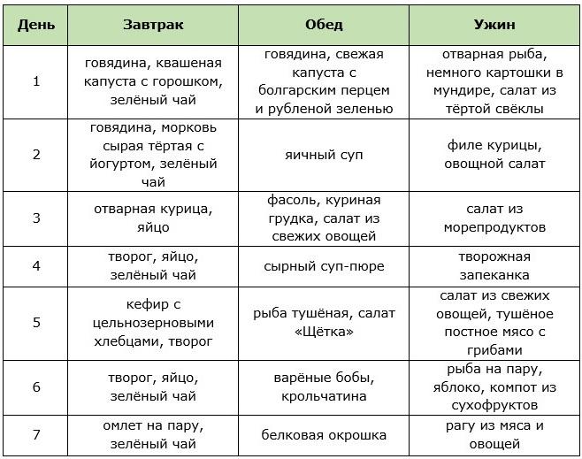 Мужская Диета На Сброс Веса.