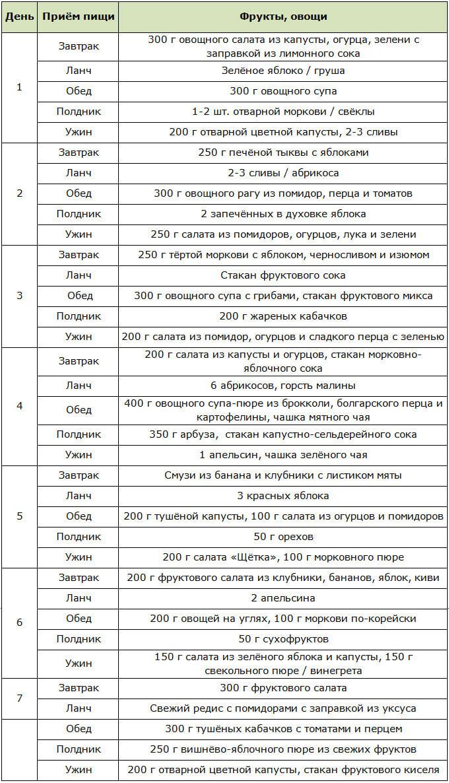Диета на фруктах и овощах: примерное меню на разные сроки и рецепты