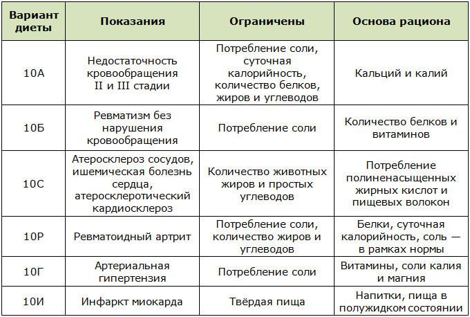 Лечебные Диеты Описание.