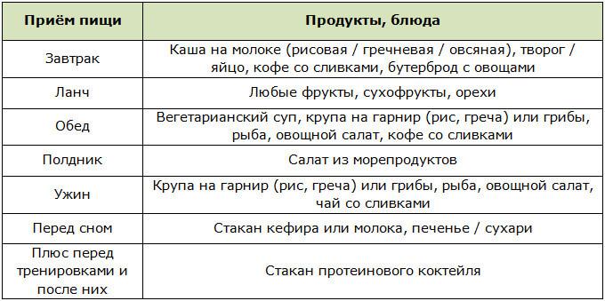 Диеты Кристиана Бейла: меню на 1 день с программой тренировок