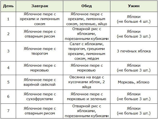 Принцип Яблочной Диеты.