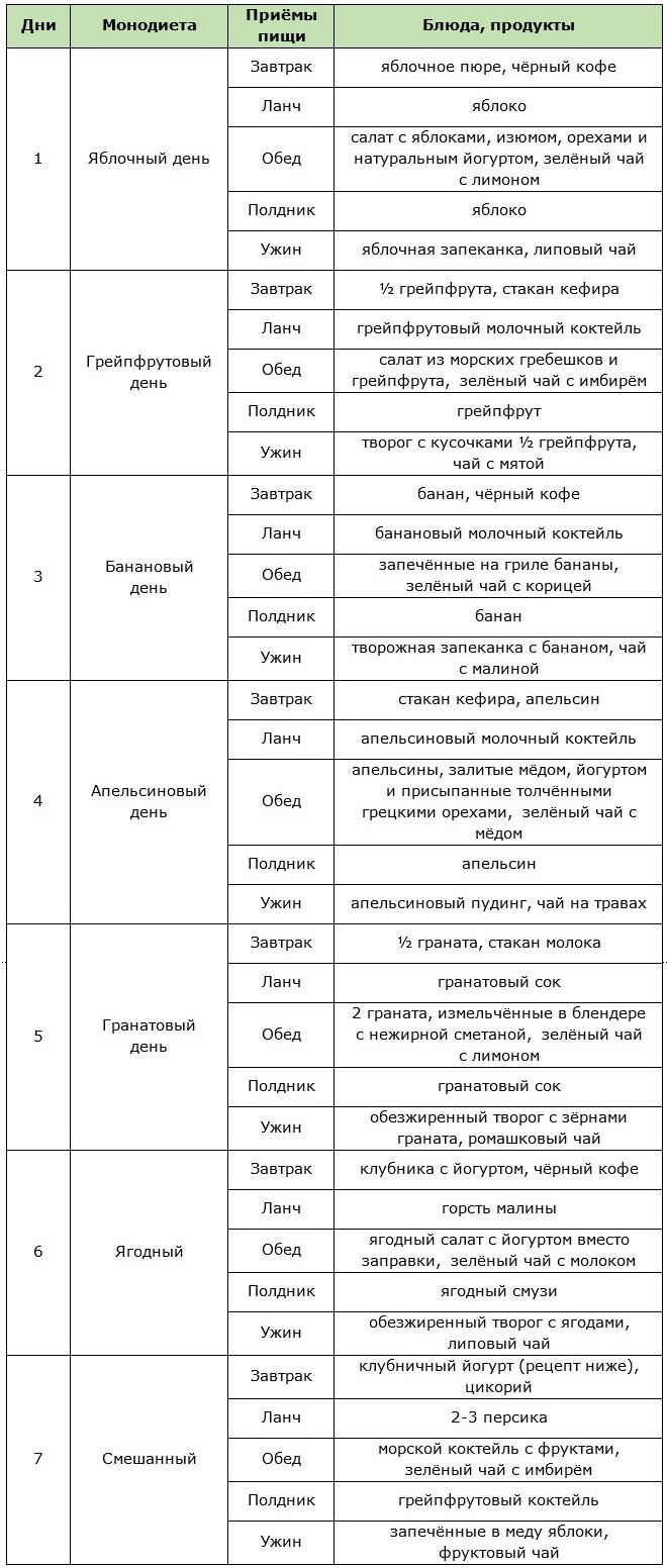 Фруктовая диета в нескольких вариантах с подробными меню и вкуснейшими рецептами