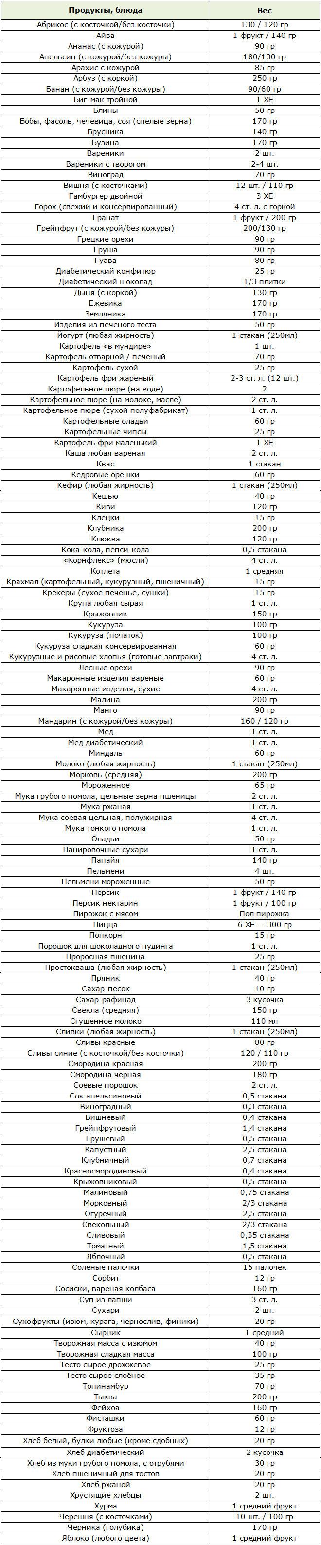 Хлебная диета для похудения по израильской и немецкой методикам: их особенности и меню на неделю