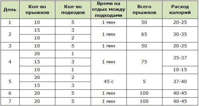 Программа тренировок для похудения на скакалке