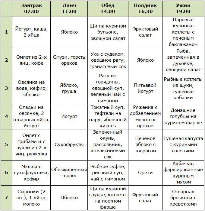 Диеты Список По Дням.