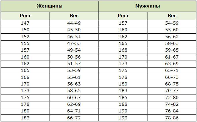 Как рассчитать лишний и идеальный вес: лучшие методики, формулы с примерами и таблицы