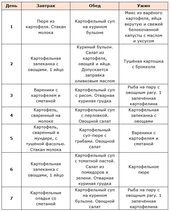 Картофельная Диета Отзывы И Результаты.