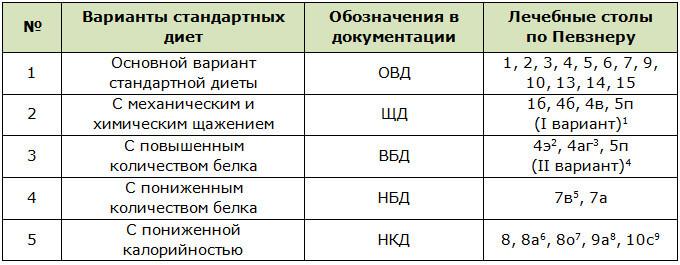 Медицинские Диеты По Заболеваниям.
