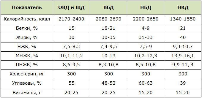 Лечебные диеты от А до Я: нумерация столов по Певзнеру и новая система стандартных диет