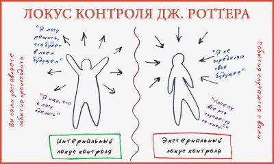 Локус контроля личности Роттера – методика и тест