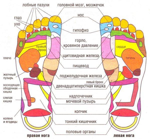 Массажёр для ног «Блаженство»: насколько он хорош