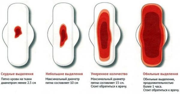 Менструальный цикл и контрацепция: почемумесячных после отмены противозачаточных