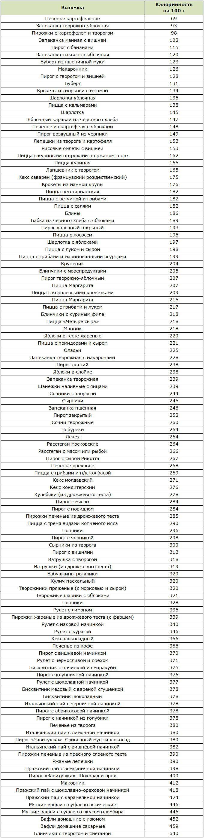 Низкокалорийная выпечка: 11 рецептов блюд и 6 вариантов теста