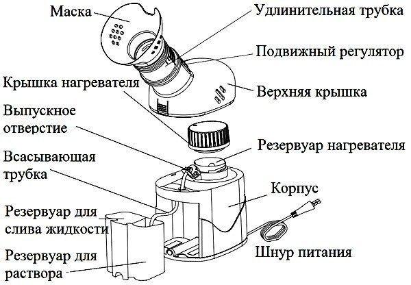Паровой ингалятор — как пользоваться без вреда для здоровья