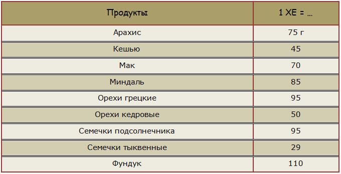 Полные таблицы хлебных единиц для диабетиков 1 и 2 типа
