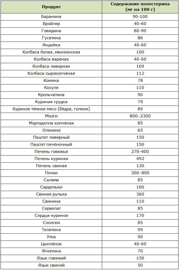 Продукты, повышающие холестерин: особенности их употребления, 4 списка и 5 таблиц