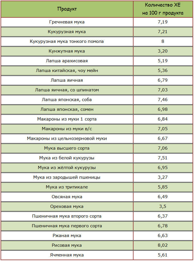 Продукты, повышающие сахар в крови: спасают при гликемии и губят при гипергликемии