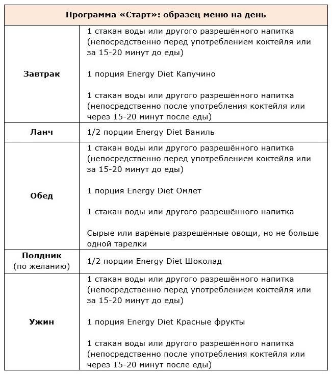 Программа похудения из 3 фаз Energy Diet: меню, рецепты, рекомендации