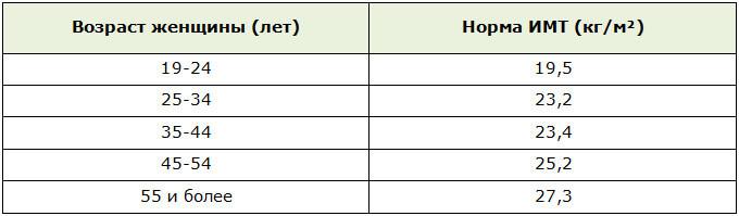 Расчёт ИМТ по формуле Кетле: определяем норму и отклонения с учётом возраста