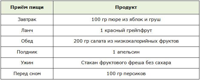Разгрузочный день на фруктах: 6 вариантов плюс 2 примерных меню в таблицах