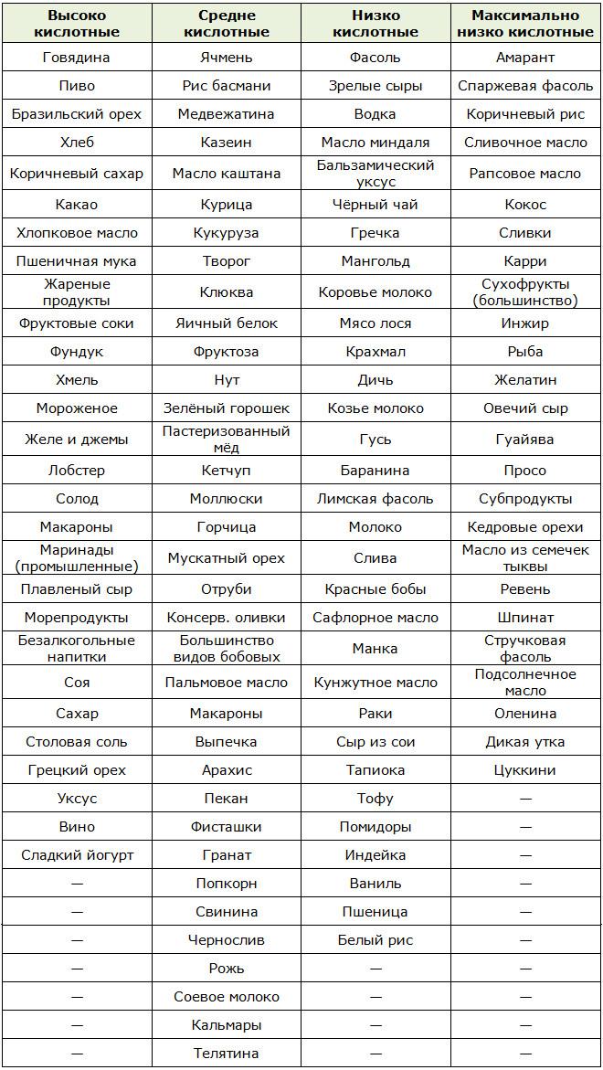 Щелочная диета для похудения: составляем меню на каждый день в соответствии с таблицами продуктов