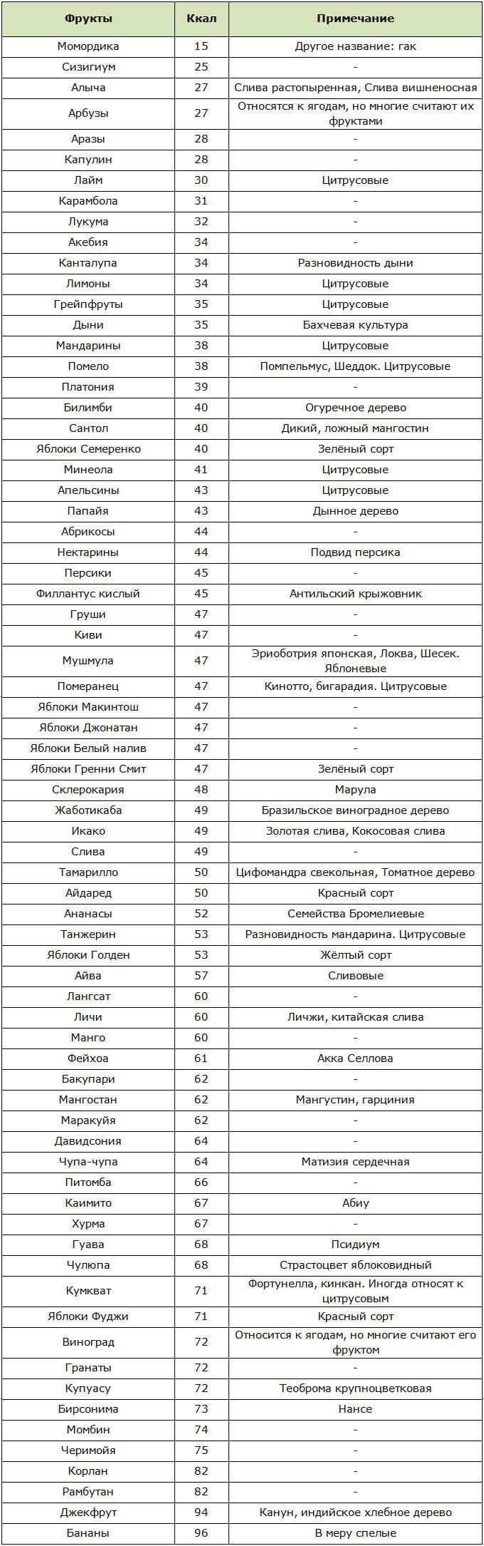 Списки низкокалорийных фруктов, включая самые экзотические: ТОП лучших и таблица калорийности