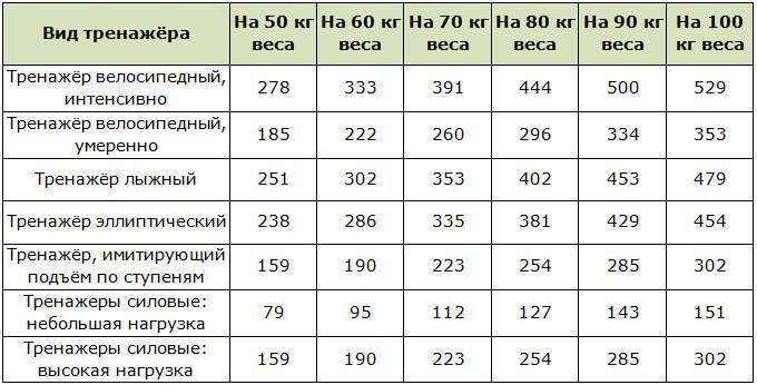 Сколько Времени Крутить Велотренажер Для Похудения. Правильно заниматься на велотренажёре – эффективный способ похудеть