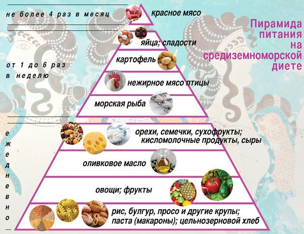 Средиземноморская диета как идеальная система питания для красоты, здоровья и похудения