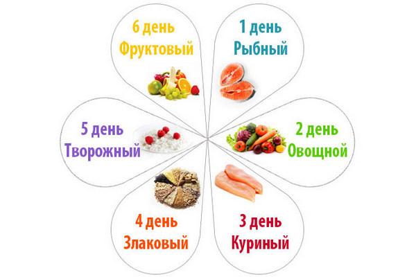 Строгая диета для похудения: советы диетологов, как выдержать и не сорваться