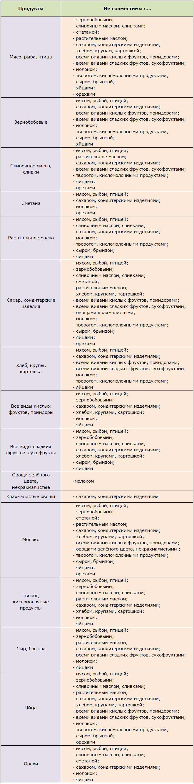 Таблицы совместимости продуктов
