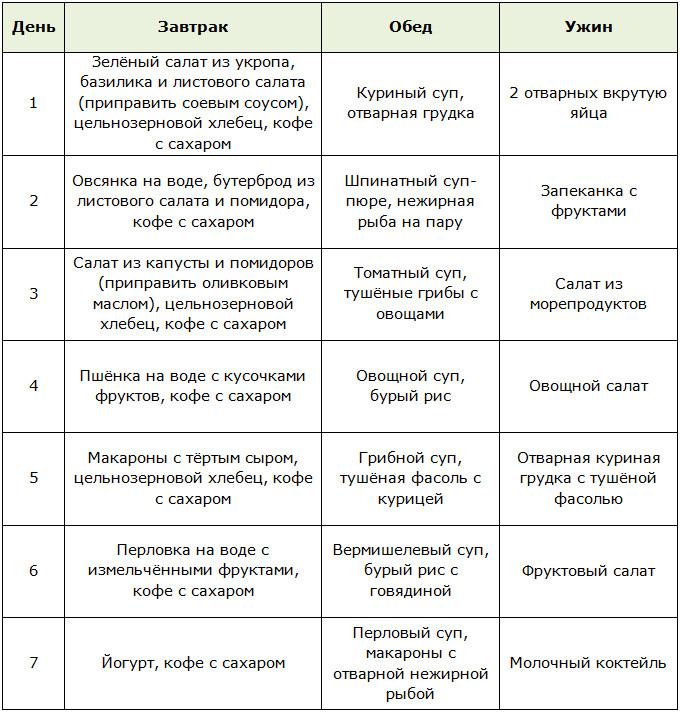 Углеводная таблица для похудения