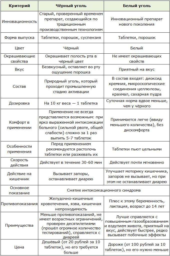 Активированный уголь для очищения организма: 4 схемы с подробными рекомендациями