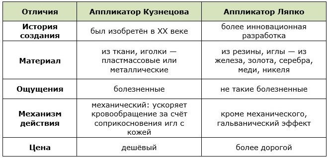 Аппликаторы Кузнецова и Ляпко для похудения: советы по эффективному применению