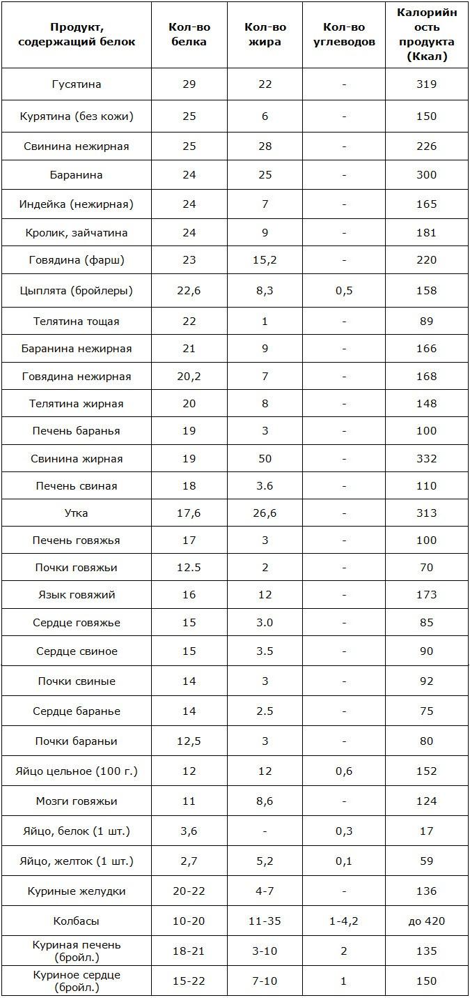 Белковые продукты для похудения: полный список в удобных таблицах и советы по употреблению