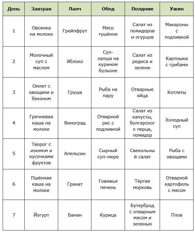 Рецепты Для Диеты Стол Номер 5.