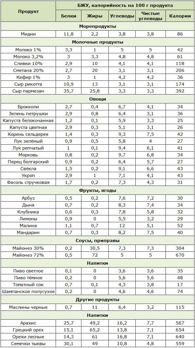 Диета Аткинса Список Продуктов. Диета Аткинса: практическое руководство для похудения с таблицами продуктов, меню и рецептами