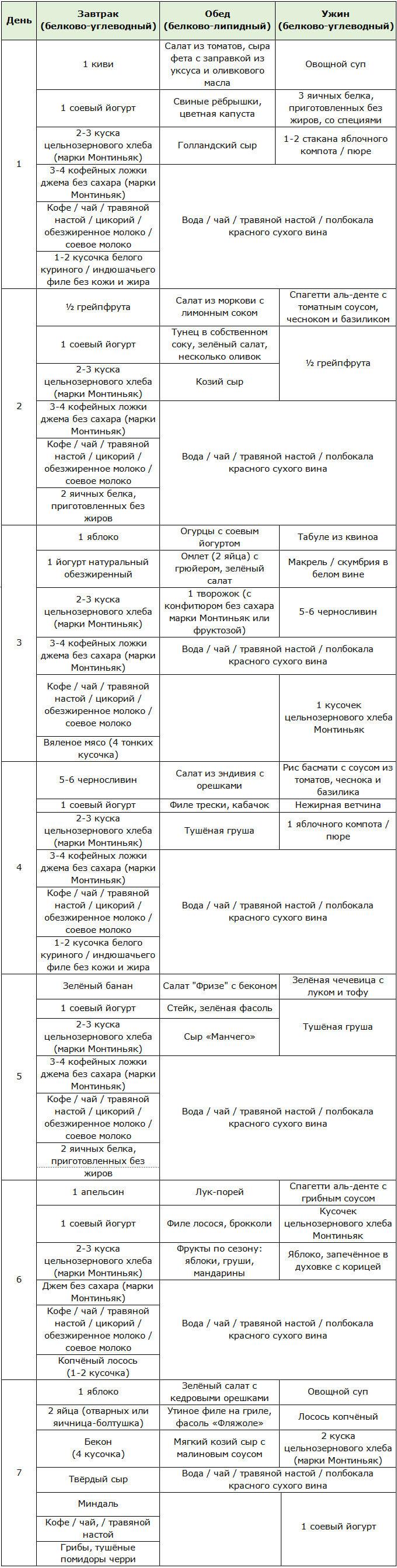 Диета Монтиньяка Меню На Первый Этап. Монтиньяк – система питания: меню по дням для каждой фазы, рецепты, список продуктов, результаты