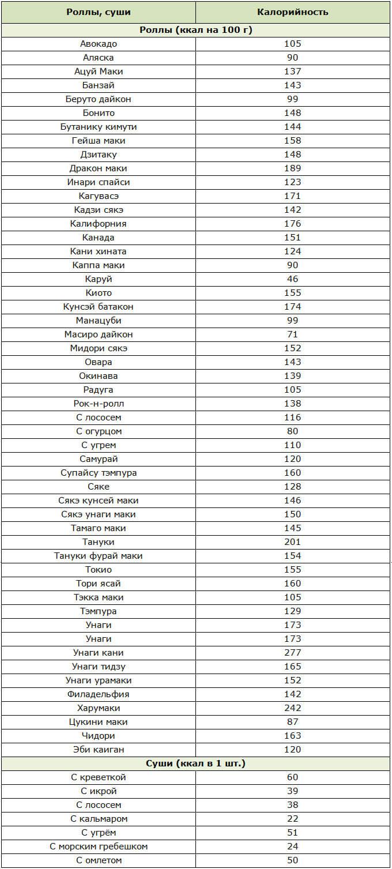 Диета на суши и роллах: как похудеть за 3 дня, уплетая деликатесы