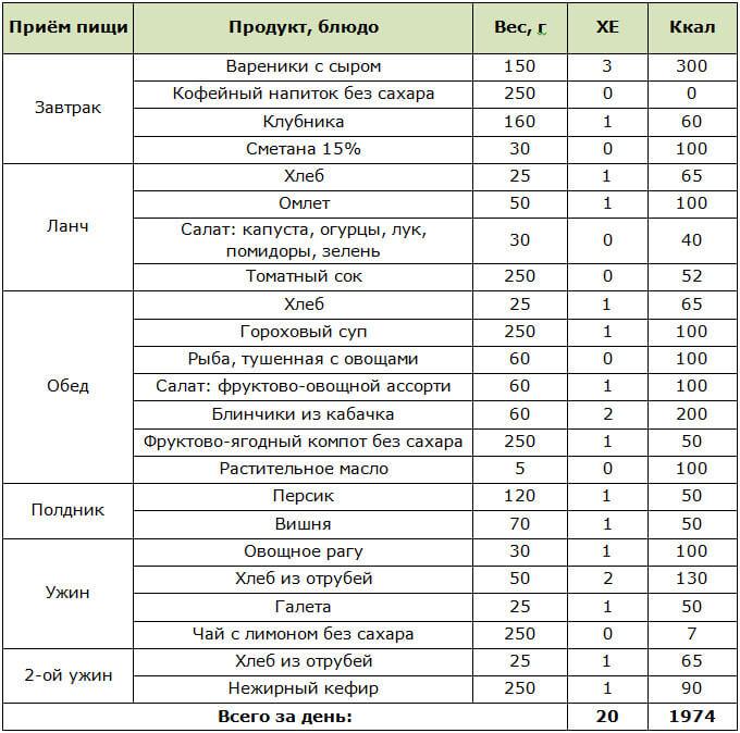 Низкокалорийная Диета Для Диабетика. Эффективная диета при сахарном диабете. Диета № 9 при сахарном диабете: меню и рецепты