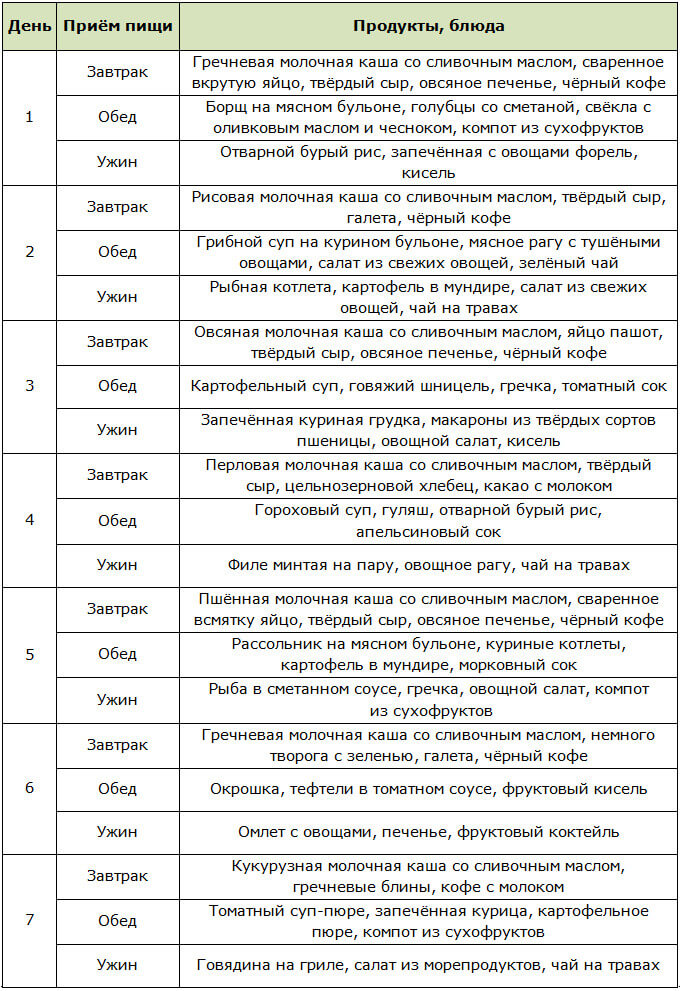 Диетическое питание: как правильно организовать в соответствии с рекомендациями специалистов
