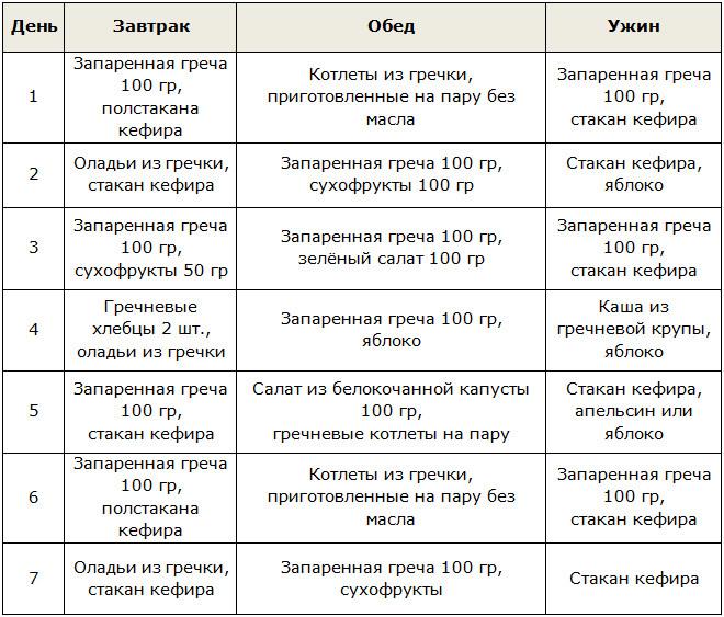 Гречка диета меню