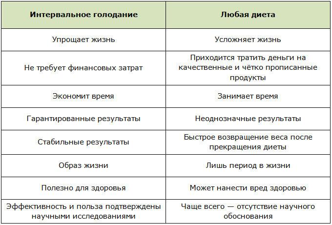 Интервальное голодание: обзор наиболее эффективных схем и примерные меню
