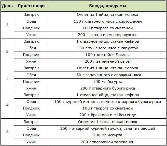 Диета Дикуля Меню По Дням Атака. Диета Дюкана: меню на каждый день при «атаке» (таблица)