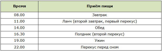 График Еды Похудения.