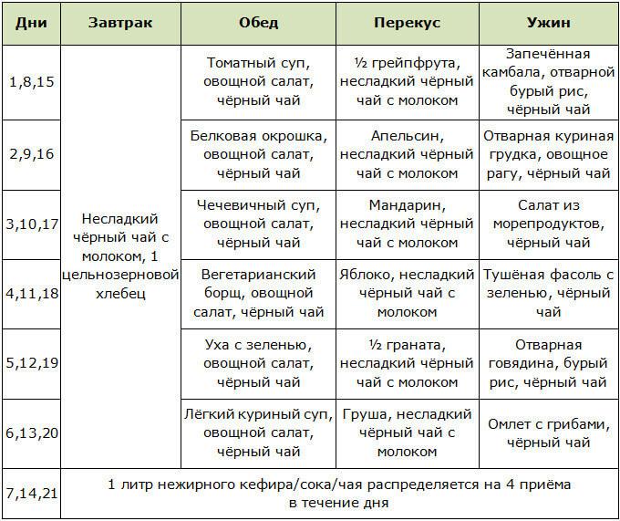 Белковая Диета Для Похудения Меню Таблица.