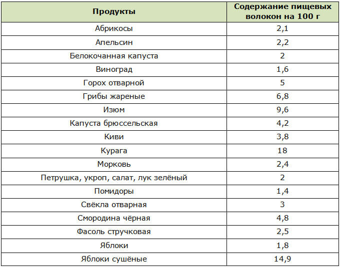 Клетчатка для похудения рейтинг лучших биодобавок и таблицы по е содержанию в продуктах