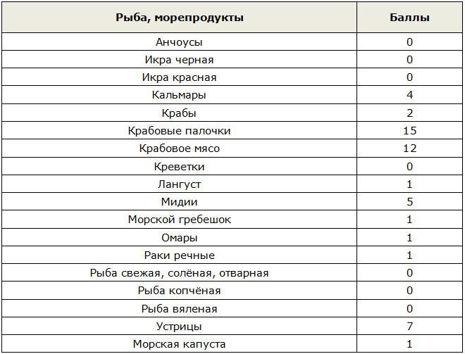 Кремлёвская диета: все таблицы баллов продуктов и готовых блюд, описание этапов